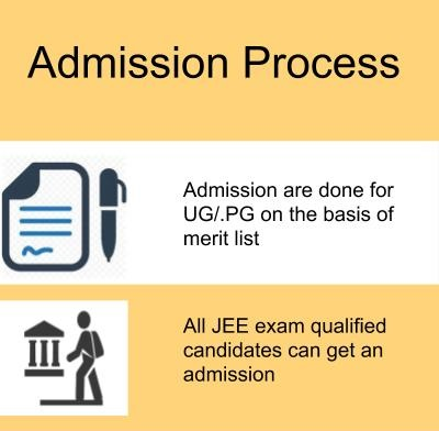 Admission Process-Indian Institute of Technology, Roorkee