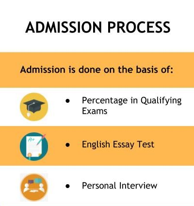 Admission Process - Amity Global Business School, Bangalore