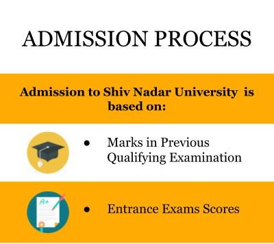 Admission Process - Shiv Nadar University, Greater Noida