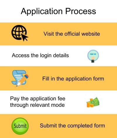 Application Process-Indus Business Academy, Bangalore