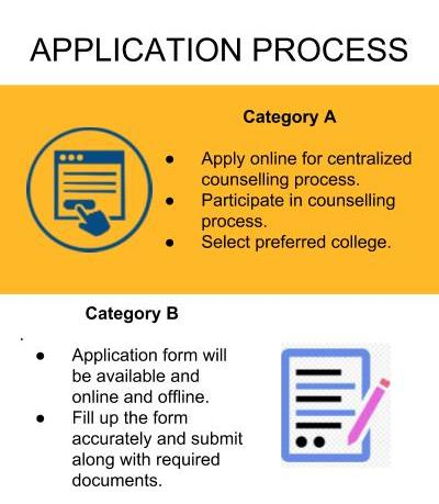 Application Process - Anil Neerukonda Institute of Technology & Sciences, [ANITS]