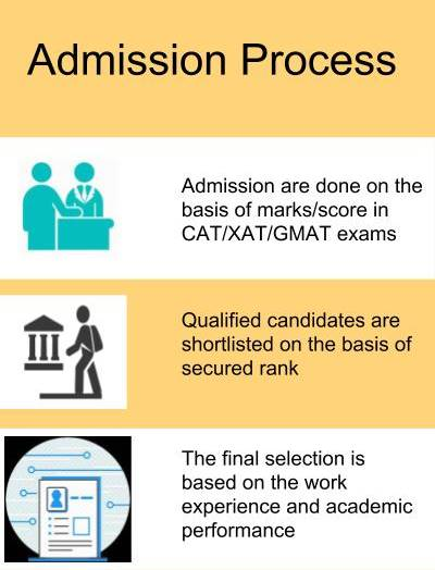 Admission Process - Fore School of Management, New Delhi