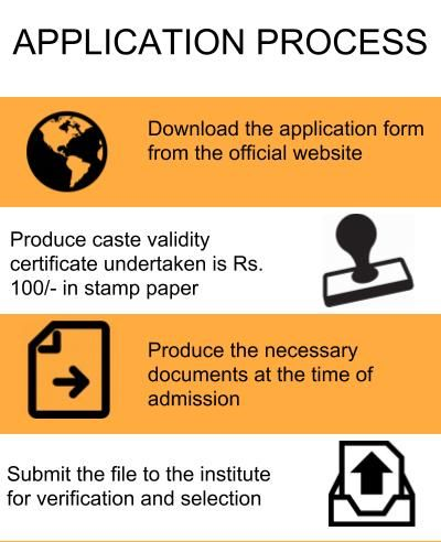 Application Process - Ram Meghe Institute of Technology and Research, Amravati