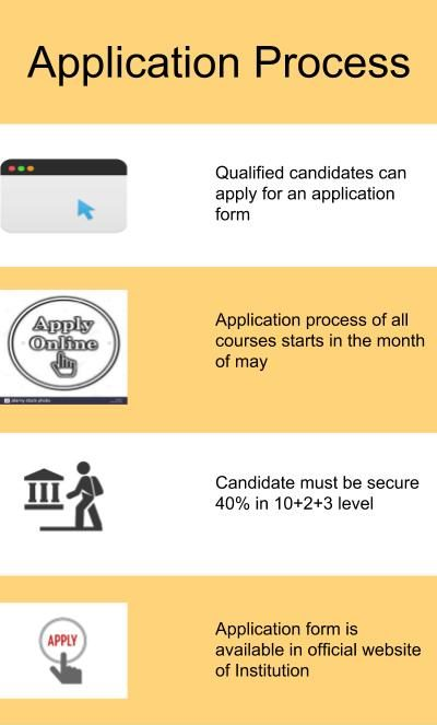 Application Process-Indian institute of management and commerce, Hyderabad