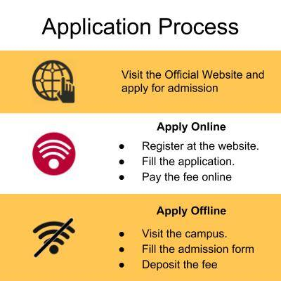 Application Process-Chandigarh Group of Colleges, Jhanjeri, Mohali