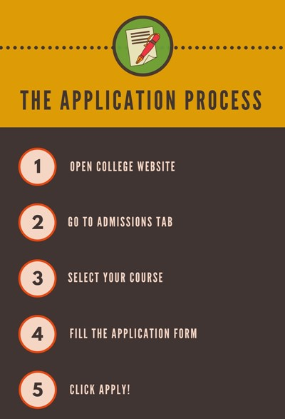Application Process for St. Xavier's College, Ranchi