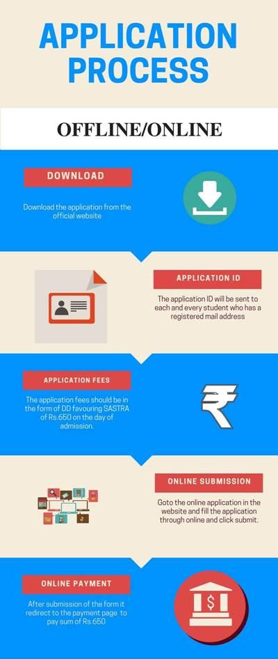 Application Process-SASTRA University, Thanjavur