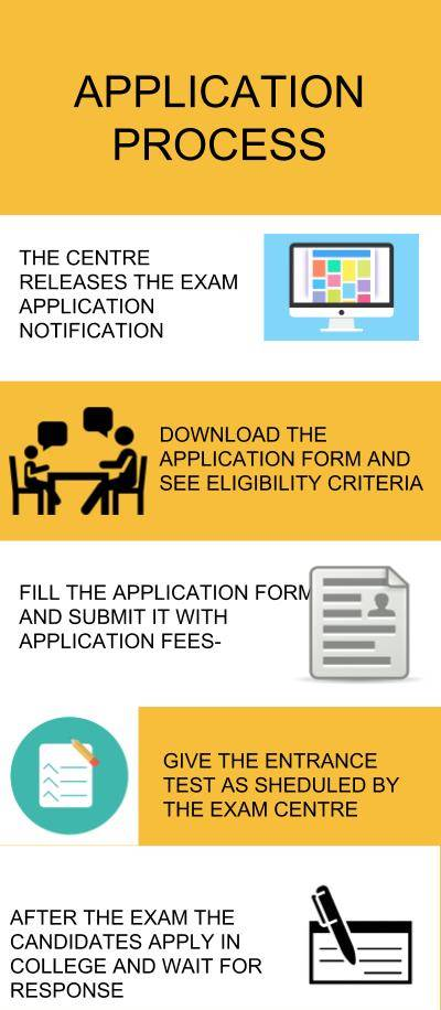 Application Process- Shri Govindram Seksaria Institute of Technology and Science, Indore