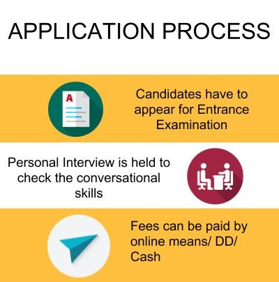 Application Process - SDM Institute for Management Development, Mysore