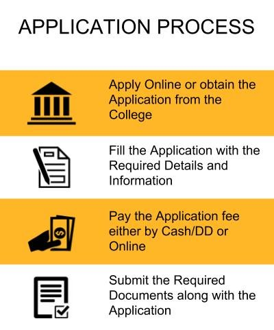 Application Process - Jaypee University of Information Technology, Solan