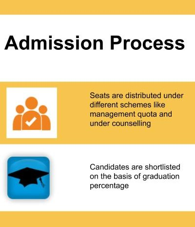 Admission Process-Krishna Institute of Engineering and Technology, KIET Ghaziabad