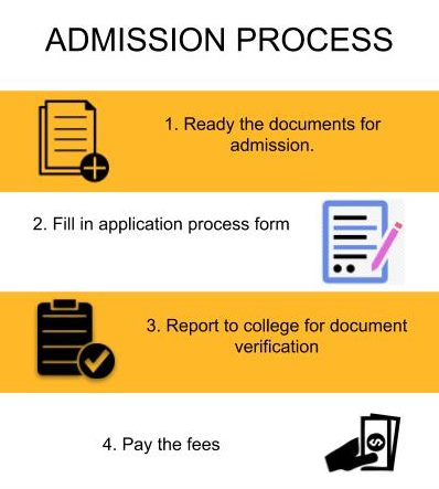 Admission Process - Government College of Engineering and Research, Pune