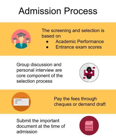 Admission Process-Institute of Clinical Research India, Pune