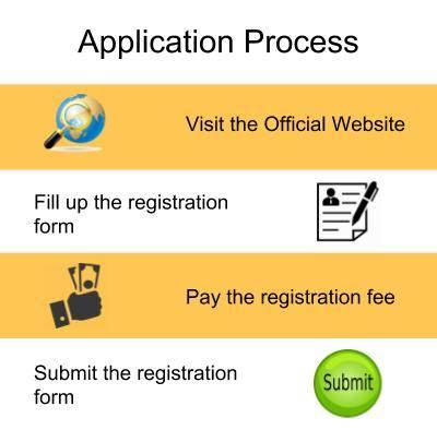 Application Process-Baba Farid College, Bathinda