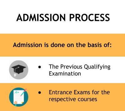 Admission Form - Meerut Institute of Engineering and Technology, Meerut