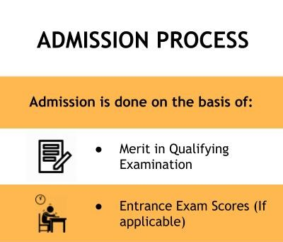 Admission Processs - KNMIET, Modinagar