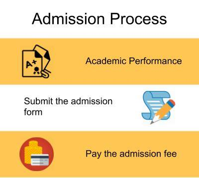 Admission Process-SIES College of Commerce and Economics, Mumbai