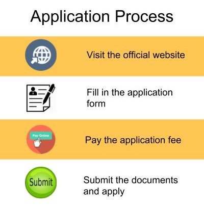 Application Process-Institute of Management Technology, Hyderabad