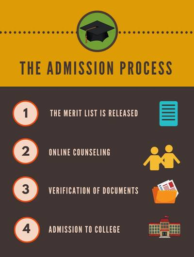 Admission Process - Institute of Technical Education & Research