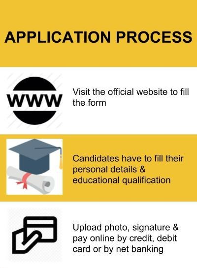 Application Process-Indian Institute of Technology, Kanpur