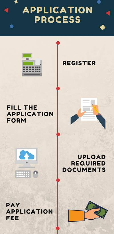 Application Process - Rajasthan Technical University, Kota