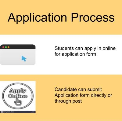 ApplicatBarkatullah University, Bhopalion Process-