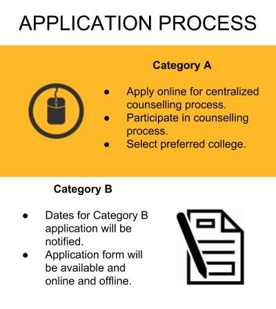 Application Process - BVRIT Hyderabad College of Engineering for Women