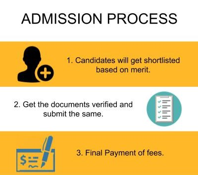 Admission Process - MMH College, Ghaziabad