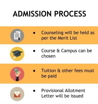 Admission Process - SRM University, Ramapuram Campus, Chennai