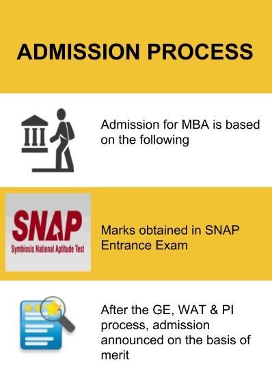 Admission Process-Symbiosis Institute of Operations Management, Nashik