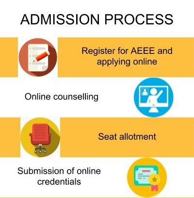 Admission Process - Amrita School of Engineering, Bangalore