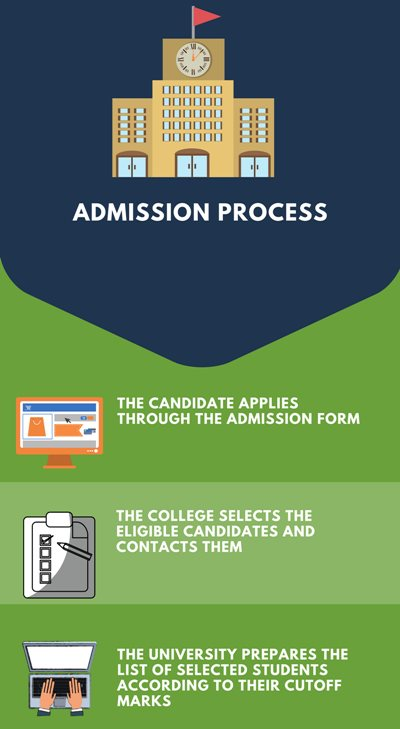 Admission Process- Bishop Heber College, Tiruchirappalli