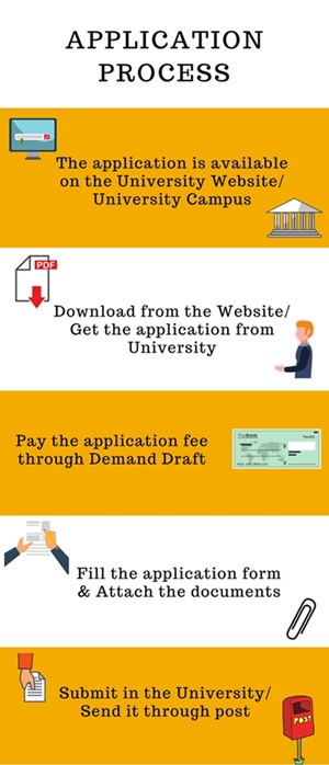 Application Process-Himgiri Zee University, Dehradun