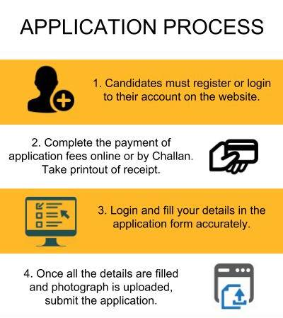 Application Process - Sacred Heart College, Kochi