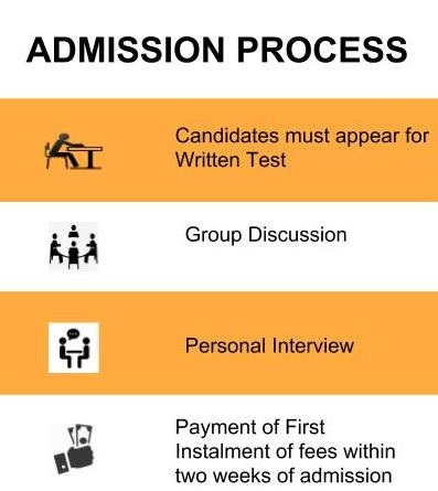 Admission Process - International College of Financial Planning, New Delhi