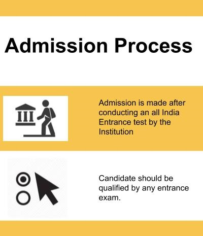 Admission Process-National Institute of Ayurveda, Jaipur