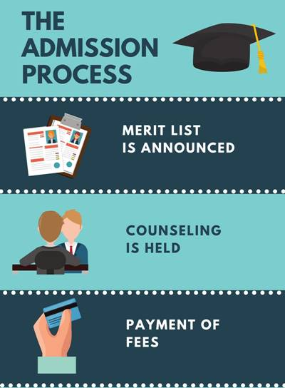 Admission Process - Ewing Christian College, Allahabad