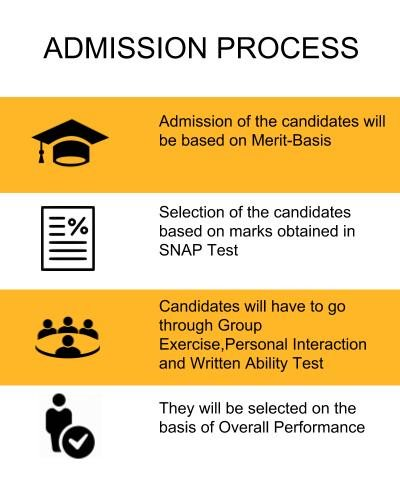 Admission Process - Symbiosis School of Banking and Finance, Pune