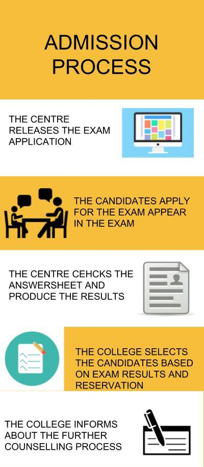 Admission Process- Indian Institute of Technology, Chennai