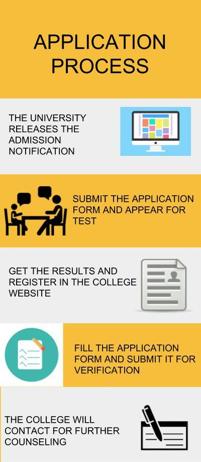 Application Process- MS Ramaiah College of Arts, Science and Commerce , Bangalore