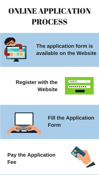 Application process - Sri Krishna College of Engineering and Technology