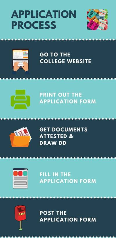 Application Process - Madurai Kamaraj University, Madurai