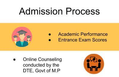 Admission Process-Technocrats Institute of Technology, Bhopal