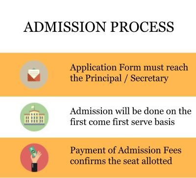 Admission Process - Vogue Institute of Fashion Technology, Bangalore