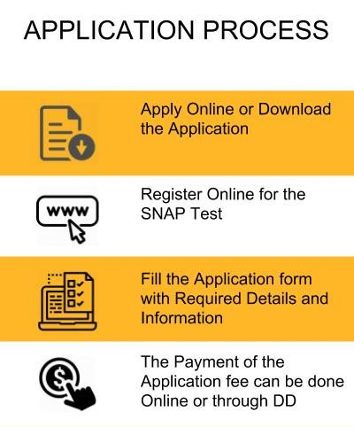 Application Process - Symbiosis School of Banking and Finance, Pune