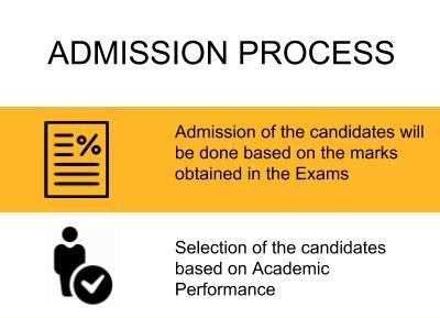 Admission Process - College of Engineering, Roorkee