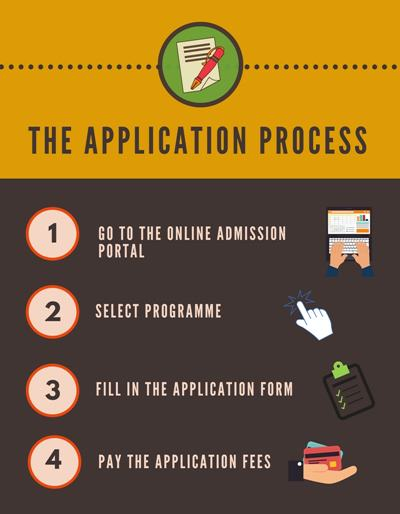Application Process - Goenka College of Commerce and Business Administration