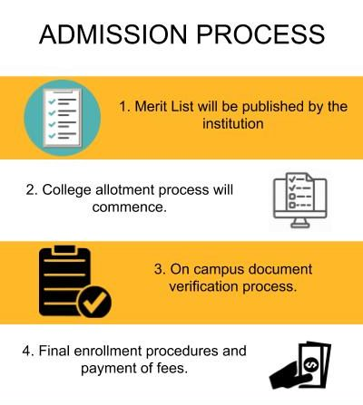 Admission Process - Sacred Heart College, Kochi