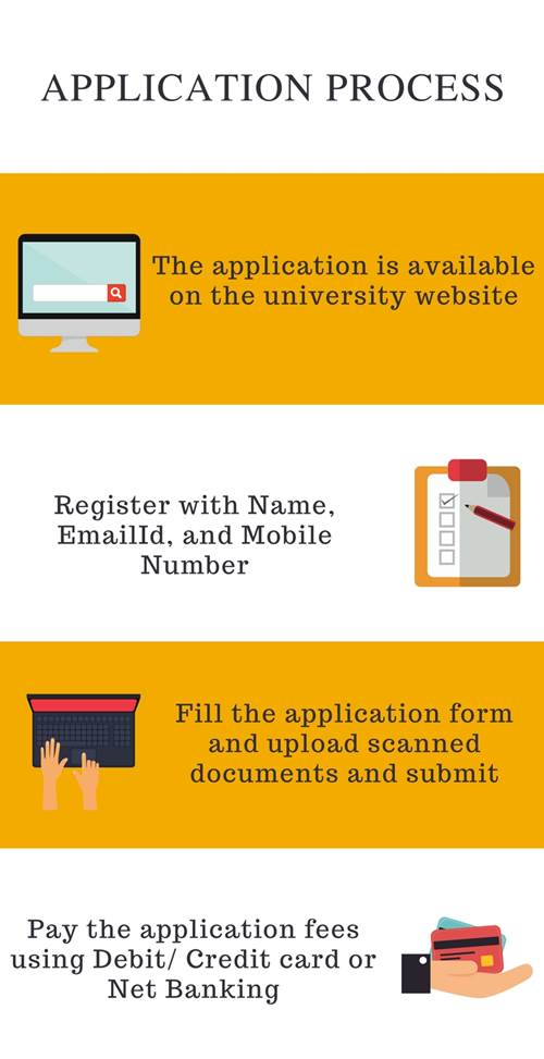 Application Process-AIMS Institute, Bangalore