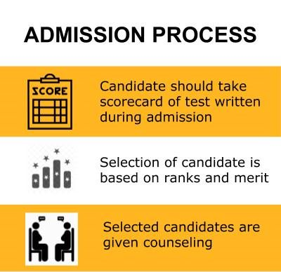 Admission Process - Zakir Hussain College of Engineering and Technology, Aligarh